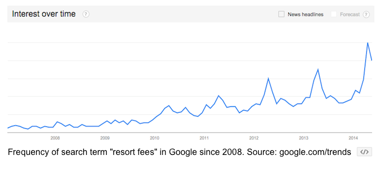 search fees cost